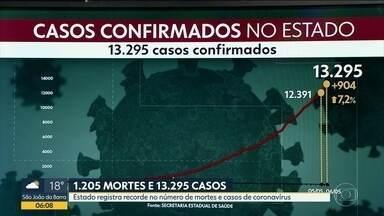 Estado tem maior número de casos e mortes por coronavírus em 24 horas - Registro de 1.205 mortes e 13.295 em todo o Rio de Janeiro