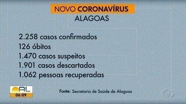 Sobe para 2.258 o número de casos confirmados e 126 óbitos por Covid-19 em Alagoas - Foram 12 mortes em 24 horas, o maior número registrado em um dia até agora.