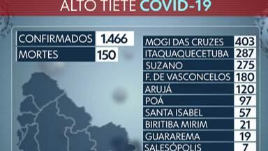 Alto Tietê registra 19 novas mortes pela Covid-19 - Em Mogi das Cruzes foram registradas 6 mortes, em Itaquaquecetuba 5, em Ferraz de Vasconcelos 2, em Poá 2. Já em Arujá, Santa Isabel, Salesópolis e Suzano registraram 1 morte cada.