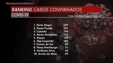 RS tem 2808 casos de coronavírus e 105 mortes - Assista ao vídeo.