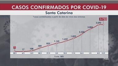 SC chega a 3.733 casos e 73 mortes por Covid-19 - SC chega a 3.733 casos e 73 mortes por Covid-19