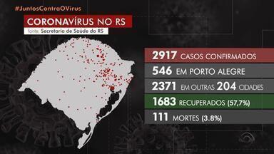 Santa Maria registra aumento de 26% do número de casos de coronavírus em apenas um dia - Explicação, segunda a prefeitura da cidade, é o aumento da testagem.