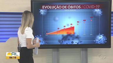 Boletim epidemiológico da Sesau atualiza dados da Covid-19 - Número de óbitos e casos confirmados segue aumentando.
