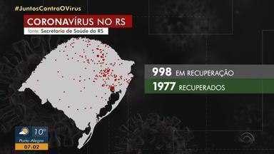 RS tem 1977 pacientes recuperados do coronavírus - Assista o vídeo.