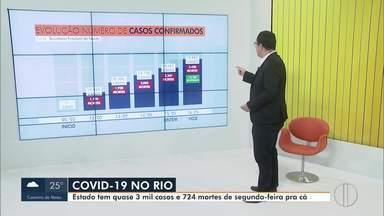 RJ1 mostra a evolução dos casos de Covid-19 no estado do Rio - O estado termina a semana com quase 20 mil casos registrados e mais de 2400 mortes.