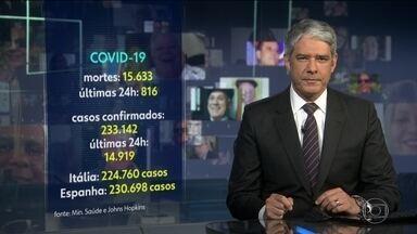 Número de mortes por Covid-19 no Brasil aumenta 50% em uma semana - Brasil tem mais de 15 mil mortes pela Covid-19. Há uma semana, eram 10 mil.