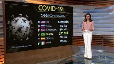 Coronavírus: Brasil registra mais de 16 mil mortes por Covid-19 - Foram mais de 480 novas mortes e 8 mil novos casos em um período de 24 horas. O país superou a marca de 241 mil infectados. O Brasil é o 4º país com o maior número de casos, bem perto do Reino Unido.