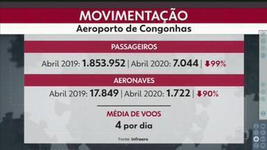 Congonhas registra movimentação de pouco mais de sete mil passageiros em abril - Uma redução de noventa e 90% em relação a abril do ano passado.