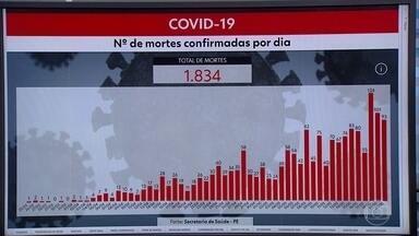 Pernambuco chega a 22.560 casos confirmados e 1.834 mortes por Covid-19 - Nas últimas 24 horas, foram mais 1.318 casos e 93 óbitos pela doença.