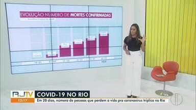 RJ1 mostra a evolução dos casos de Covid-19 no estado do Rio - De acordo com os números oficiais, já são 3 mil e 79 mortes em dois meses pela doença. Estado se aproxima de 30 mil casos confirmados do novo coronavírus.