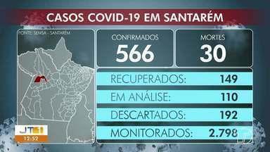 Acompanhe os números de casos positivos para Covid-19 em Santarém - No município número chega a 566, com 30 mortes.