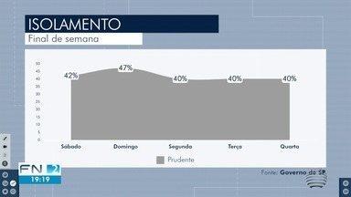 Índice de isolamento social ainda é baixo em Presidente Prudente - Cidade teve a pior taxa entre os municípios monitorados pelo Estado.