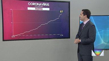 Região registra mais duas mortes por coronavírus nesta quinta-feira - Confira reportagem do Jornal Vanguarda desta quinta-feira (21).
