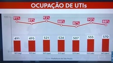 Taxa de ocupação de UTIs na capital continua alta - Ontem, número de internados chegou a 570.