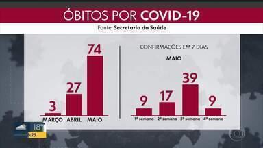 DF tem 9 mortes em 24 horas - Com 6.638 casos confirmados, DF chega a 104 mortes por Covid-19.