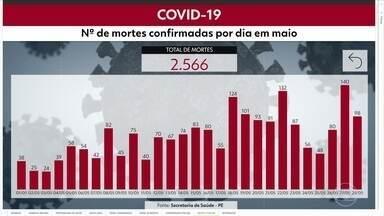 Pernambuco chega a 30.713 casos confirmados e 2.566 mortes por Covid-19 - Nas últimas 24 horas, mais 794 casos e 98 óbitos foram registrados no estado.