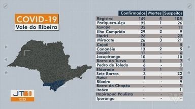 Vale do Ribeira registra novos casos de Covid-19 - Região registra mais de 400 caos e soma mais de 259 pacientes recuperados da doença.