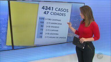 Covid-19: Mogi Mirim confirma cinco novos casos; veja atualizações da região - Além disso, município contabiliza 51 casos suspeitos e 33 pacientes recuperados.