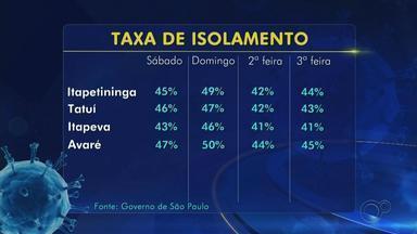 Acompanhe a taxa de isolamento em cidades da região de Itapetininga - Acompanhe a taxa de isolamento nas cidades de Itapetininga, Tatuí, Itapeva e Avaré (SP).