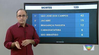 Casos de coronavírus na região em 4 de junho - Levantamento é feito com dados das prefeituras.