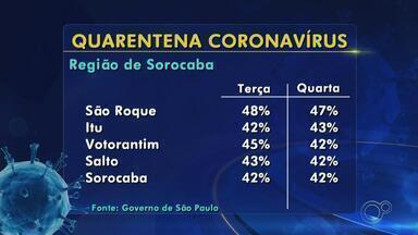Confira a taxa de isolamento nas regiões de Sorocaba e Jundiaí nesta quinta-feira - Confira a taxa de isolamento nas regiões de Sorocaba e Jundiaí (SP) nesta quinta-feira (4).