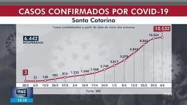 SC tem 10,5 mil casos de Covid-19 e 156 mortes - SC tem 10,5 mil casos de Covid-19 e 156 mortes