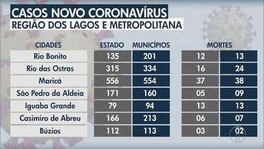 Confira o avanço da Covid-19 na Região dos Lagos, Baixada e Metropolitana do Rio - Rio das Ostras registra 334 casos e 24 mortes.