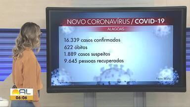 Alagoas registra 633 novos casos e 21 mortes por Covid-19 em 24 horas - Passa de 16 mil o número de casos confirmados e 622 mortes pela doença no estado.