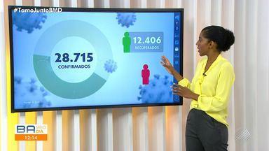 Bahia tem mais de 28 mil casos do novo coronavírus e mais de 12 mil pessoas recuperadas - Veja as principais informações sobre a pandemia em todo o estado.
