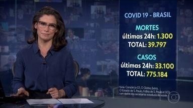 Brasil teve 1.300 mortes por Covid-19 nas últimas 24 horas, diz levantamento de consórcio - Segundo levantamento do consórcio de veículos de imprensa, o número total de vítimas subiu para 39.797. Oficialmente, mais de 775 mil brasileiros foram contaminados pelo novo coronavírus desde o início da pandemia.