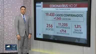 19.433 casos confirmados de coronavírus no DF - Foram 256 mortes. E 11.205 pacientes recuperados.