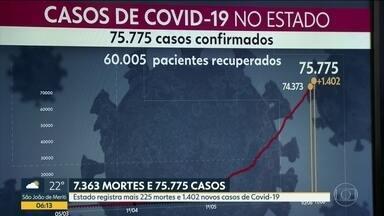 RJ passa de 7 mil mortes por Covid-19 - São mais de 75 mil casos confirmados.