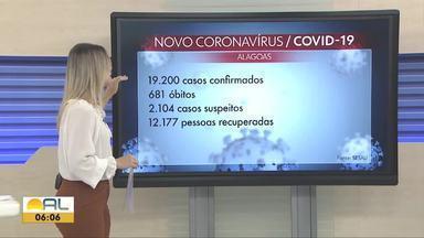 Alagoas registra 1.024 novos casos confirmados e 21 óbitos por Covid-19 em 24 horas - Este foi o recorde de casos confirmados em apenas um dia no estado.