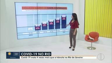 Veja a evolução da Covid-19 no estado do Rio - O estado tem mais de 7.300 mortes provocadas pela doença. Esse número é 4 vezes maior que o número de mortes provocadas por acidentes de trânsito em todo o ano de 2019 no estado do Rio de Janeiro.