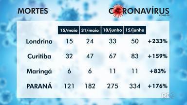 Mortes por COVID-19 em Londrina aumentam 233%, em um mês - Total de mortes saltou de 15 para 50. O crescimento supera média estadual.