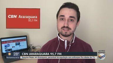 Percentual da população com anticorpos fica abaixo de 1% em Araraquara, segundo Ibope - O apresentador da CBN Milton Filho traz mais informações.