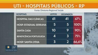 Leitos de UTIs ocupados por pacientes de Ribeirão Preto com Covid-19 dobra em duas semanas - Em 1º de junho, cidade tinha 56 internações. No dia 15, eram 112 pessoas internadas por conta da doença.