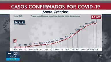 SC tem mais 13 mortes por Covid-19; casos passam de 14,4 mil - SC tem mais 13 mortes por Covid-19; casos passam de 14,4 mil