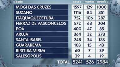 Destaques do G1: Alto Tietê tem maior número de mortes pelo novo coronavírus - Nesta terça-feira foram notificadas 19 mortes. É o maior número desde a terça-feira da semana passada, quando foram registradas 20 mortes.