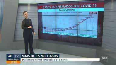SC confirma 15.015 infectados e 216 mortes por coronavírus - SC confirma 15.015 infectados e 216 mortes por coronavírus