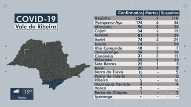 Vale do Ribeira ultrapassa marca de mil casos de Covid-19 - Cidades da região registram novos casos da doença causada pelo coronavírus.