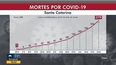SC confirma o maior número de mortes por Covid-19 em 24 horas e chega a 279 - SC confirma o maior número de mortes por Covid-19 em 24 horas e chega a 279