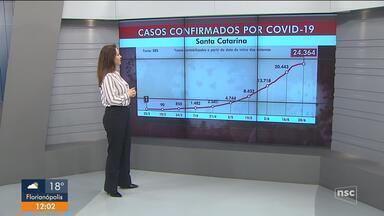 Santa Catarina registra 24.364 casos confirmados e 312 mortes por coronavírus - Santa Catarina registra 24.364 casos confirmados e 312 mortes por coronavírus