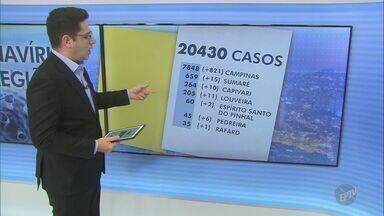 Região de Campinas tem 20.430 casos confirmados de coronavírus - O número de mortes chegou a 776 em 36 cidades atingidas pela Covid-19.