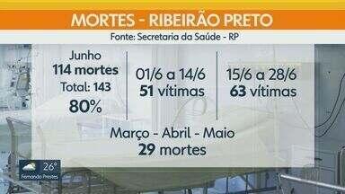 Três pessoas morrem com Covid-19 no sábado (27) em Ribeirão Preto - Vítimas tinham 49, 81 e 87 anos de idade.