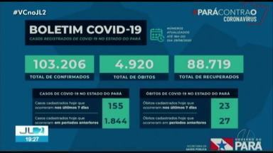 Pará registra 103.206 casos e 4.920 óbitos por Covid-19 - Pará registra 103.206 casos e 4.920 óbitos por Covid-19