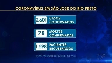 Rio Preto registra mais três mortes por coronavírus - São José do Rio Preto (SP) registrou na tarde desta segunda-feira (29) mais 86 casos positivos de coronavírus e três novas mortes. Com a atualização, a cidade tem 2.601 moradores infectados e 78 óbitos causados pela Covid-19.