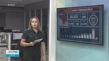 Boletim: Amapá tem 28,2 mil casos confirmados do novo coronavírus e 413 mortes - Boletim: Amapá tem 28,2 mil casos confirmados do novo coronavírus e 413 mortes
