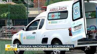 Pesquisa aponta Sobral como cidade com maior índice de contaminação de Covid-19 no Brasil - Saiba mais em g1.com.br/ce