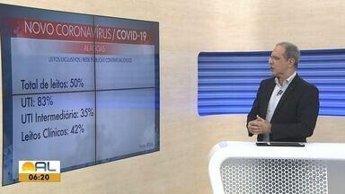 Chega a quase 40 mil o número de pessoas infectadas pela Covid-19 em Alagoas - São 680 novos casos confirmados e 19 mortes causadas pela doença em 24 horas.
